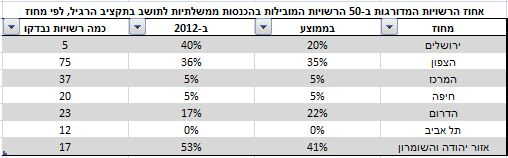 The top 25 percent