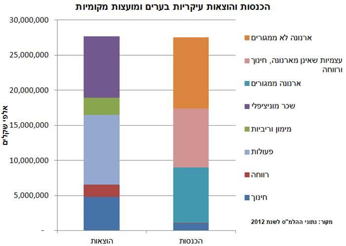 incomeexpenses2012