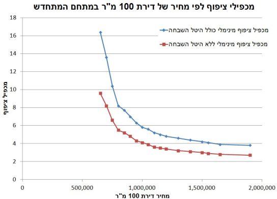 multiplier_per_100