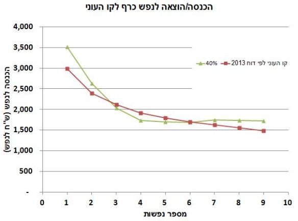 קו העוני הרשמי וזה של הארנונה
