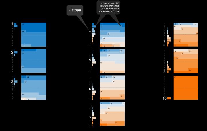 cluster breakdown