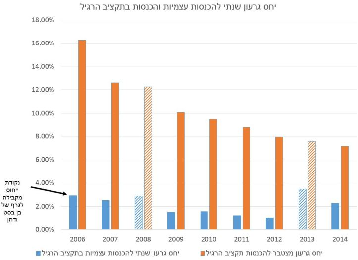 גרעון ברשויות המקומוית - עד 2014