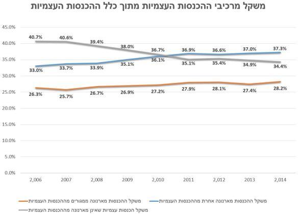 הכנסות עצמיות ברשויות המקומוית - עד 2014