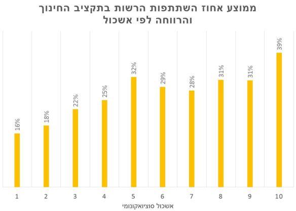 Participation Average per SE
