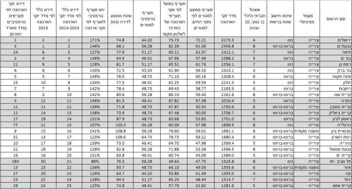 מדד יוקר הארנונה לשנת 2014-2015