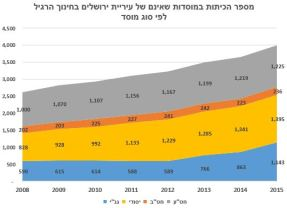 number-of-classrooms-growth-none-jerusalem