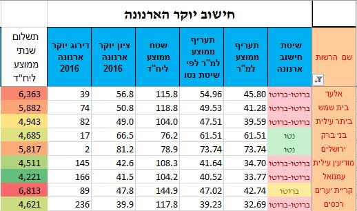 Arnona rates in Haredi cities